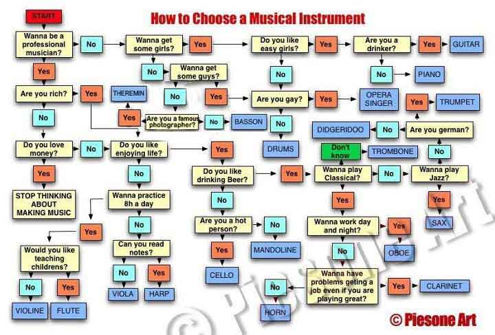 What Instrument Should You Play